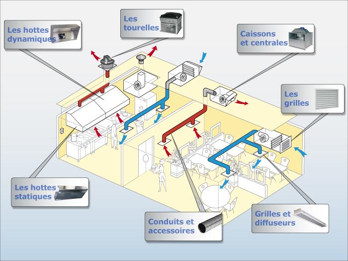 Deviz besoin d 39 un devis pour un systeme de ventilation - Hotte aspirante professionnelle sans extraction ...